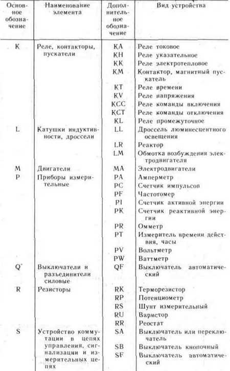Таблица 1.1.